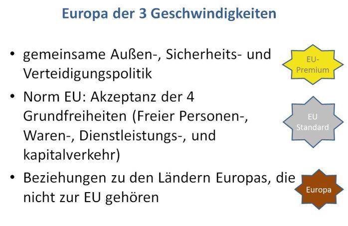 3 Stufen Europäischer Politik