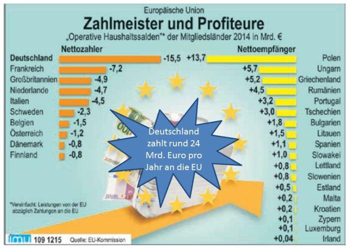 Zahlungsbilanz der EU